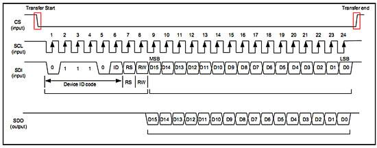 Timing Diagram of TFT