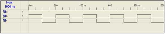 test-bench-code-for-output-waveform