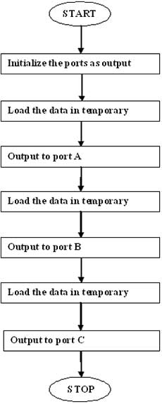 verifying-the-ports-of-8255