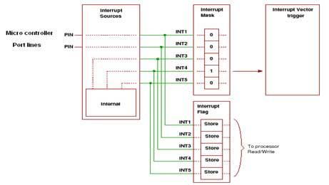 interfacing External Interrupts to Microcontroller