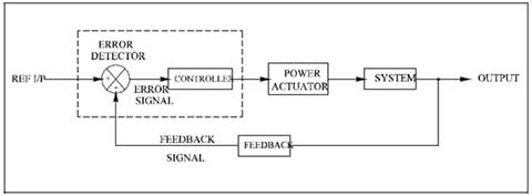 User Manual & Technical Reference for AC Position Control System