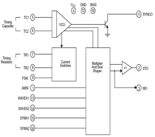 fiber optics digital transmitter and receiver moduleblock diagram of xr 2206