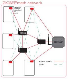 Block diagram of Zigbee