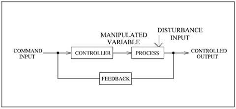 closed loop control system block diagram – the wiring diagram, Wiring block