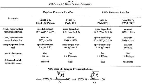csi-based-ac-drive-sheme-comparison
