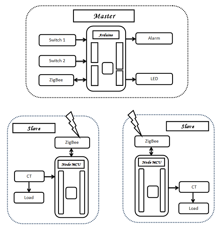 home energy management with zigbee sensor network