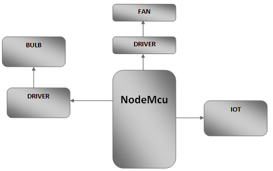 MQTT based Home Automation System Using ESP8266 - NodeMCU