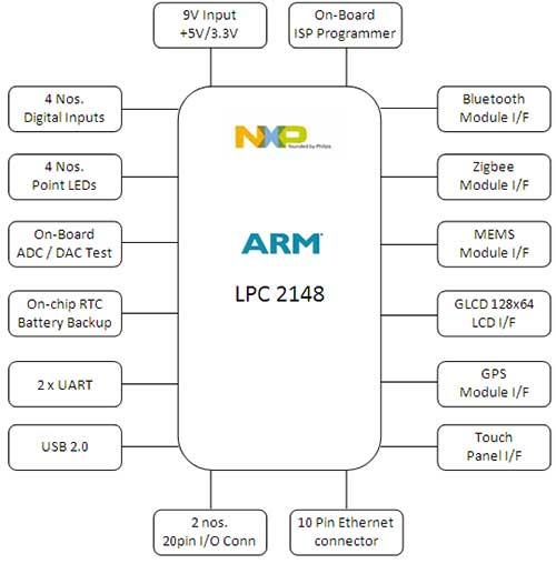 Block Diagram Of Lpc2148 Pdf