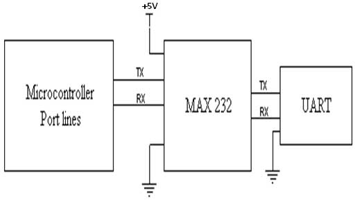 Interfacing UART to Microcontroller