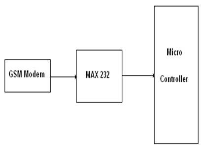 Fig. 1 Interfacing GSM modem to Microcontroller