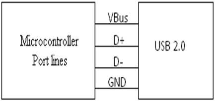 Interfacing USB 2.0 to Microcontroller