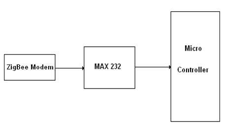 Interfacing Zigbee to Microcontroller