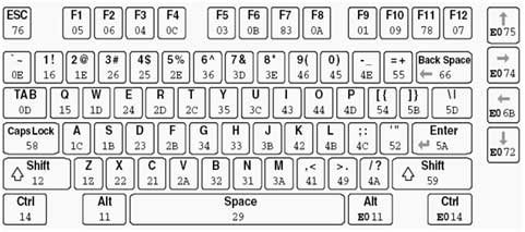 User Manual ARM7-LPC2148 Development Kit