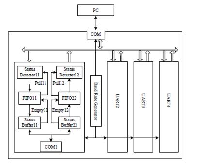 Baud Rate Generator Verilog Code
