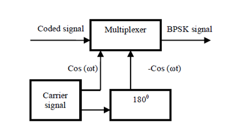 BPSK Implementation on Xilinx System Generator using