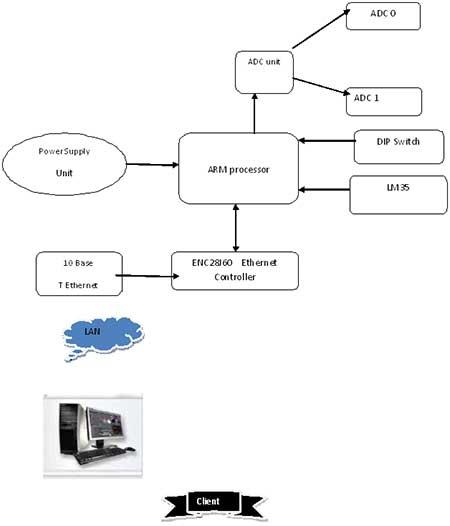 arm 7 web server demo using embedded ethernet. Black Bedroom Furniture Sets. Home Design Ideas