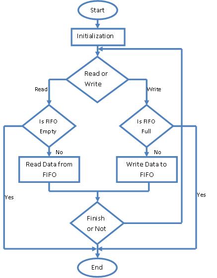 flow_char_Multi_Channel_UART