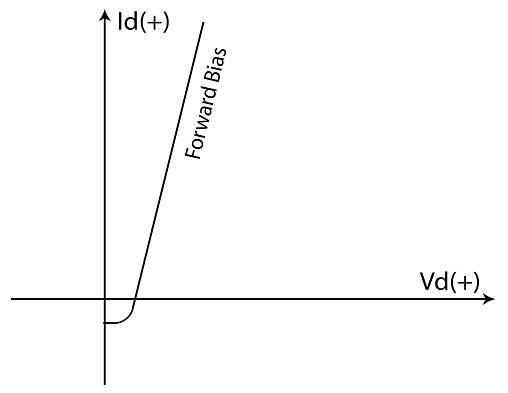 Model Graph