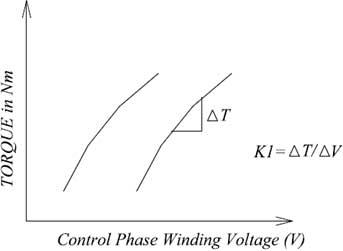 model-graph-torque-vs-control-voltage
