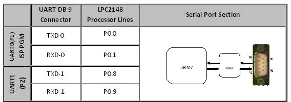 Pin Assignment with LPC2148