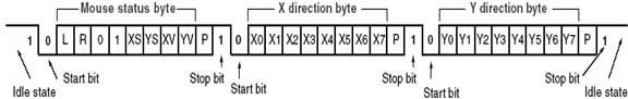 ps-2-mouse-transaction