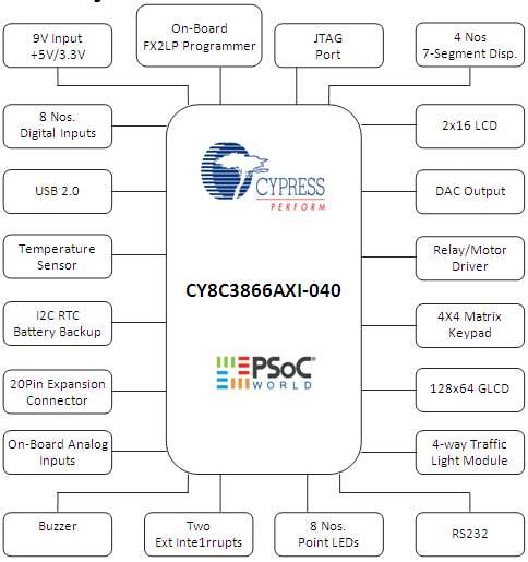 psoc 3 block diagram online circuit wiring diagram u2022 rh electrobuddha co uk