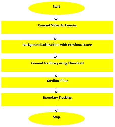 simple-algorithm-for-video-surveillance