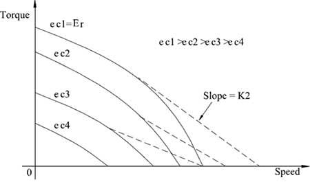Speed Torque characteristics of AC servomotor