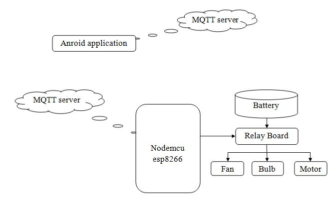 MQTT based home automation using Nodemcu