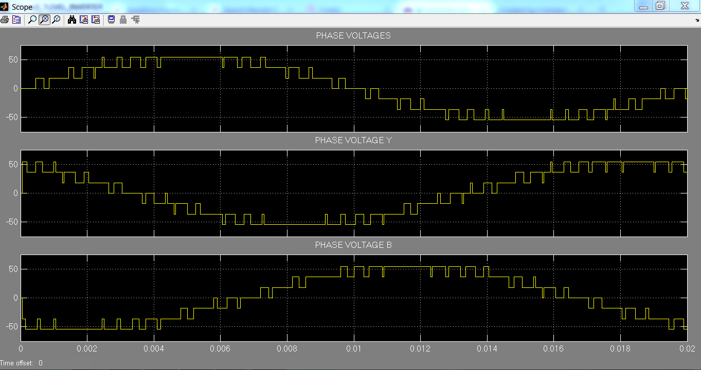 Output Phase voltage Waveforms of Three Phase Seven Level Inverter