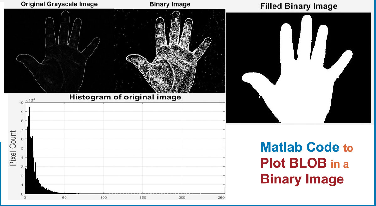 You are currently viewing Matlab Code to Plot BLOB in a Binary Image