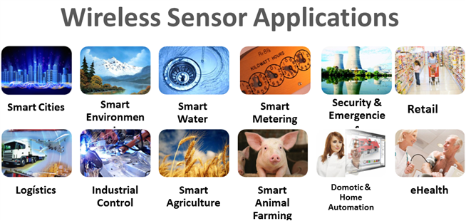 Read more about the article IoT(Internet of Things) Applications