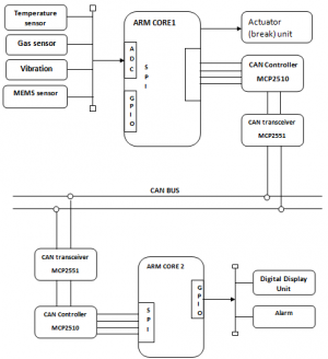 A CAN Protocol Based Embedded System To Avoid Rear-End Collision Of Vehicles