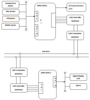 A Practical wireless Attack On The Connected Car And Security Protocol For In-Vehicle CAN