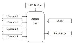 Advanced Self-Car driver using Arduino