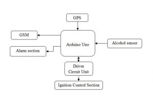 Arduino Based Drunken Driver Detection and Speed Monitoring System for Vehicles