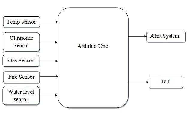 Arduino Based Intelligent Building Management System Using IoT