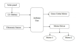 Arduino Based Solar Grass Cutter Fully Automated