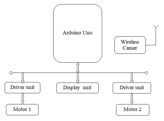 Arduino Based Spy Robot Using A Wireless Camera