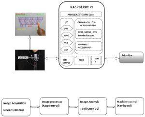 Augmented Reality Virtual Keyboard