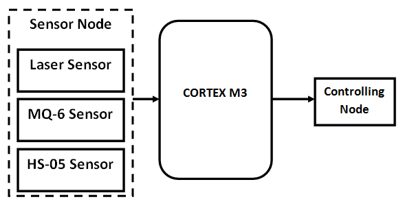 Automotive Monitoring and Controlling by using the Cortex M3 Microcontroller