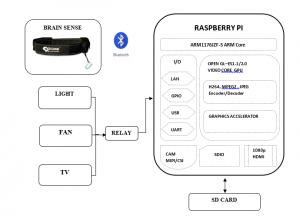 Brain controlled home automation system using Raspberry Pi