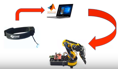 Brain Controlled Robotic ARM