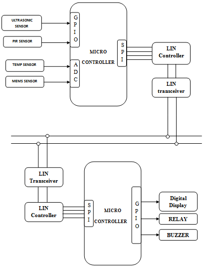 Car Reverse Guide Using Lin Protocol