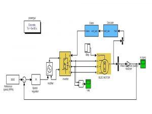 Closed Loop Control of BLDC Motor
