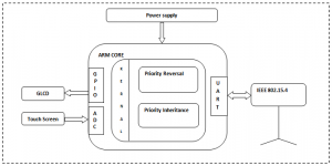 Design And Implementation Of Patient Monitoring System Using RTOS