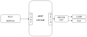 Design And Implementation Of Smart Home Control Systems Based On Wireless Sensor Networks And Power Line Carrier Communications