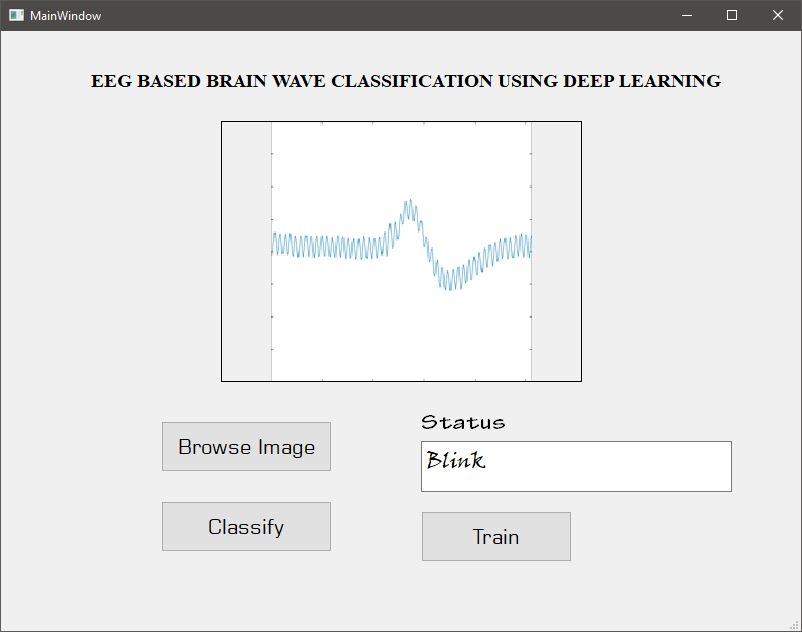 Classification of Brain waves using EEG Signals with Deep learning
