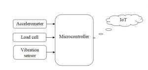 Fault Monitoring By Using Sensor Nodes in an Internet of Elevators