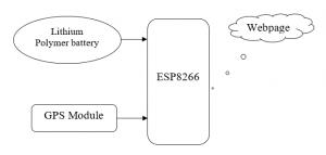 IOT Based GPS Tracking Using ESP8266